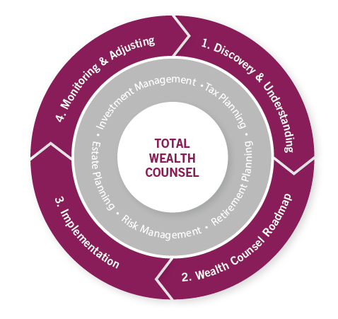Wealth Counsel Process