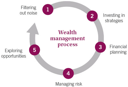 The wealth management process